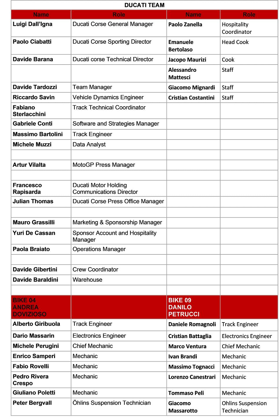 Ducati MotoGP team staff