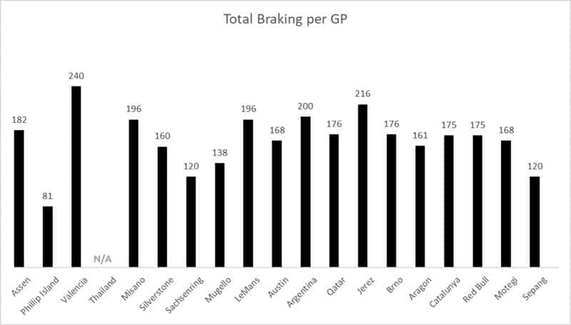 Total braking for each MotoGP circuit